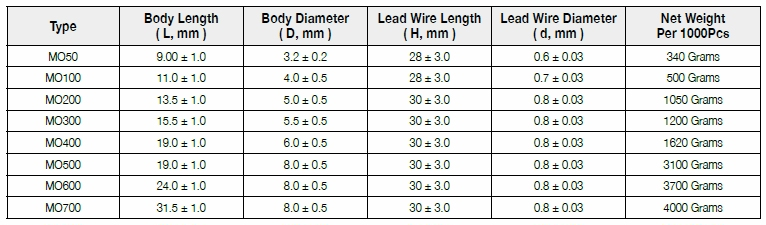 metal oxide THT 120Ω 1W ±5/% Ø4x10mm axial ROYAL O 40X MOR01SJ0121A10 Widerstand